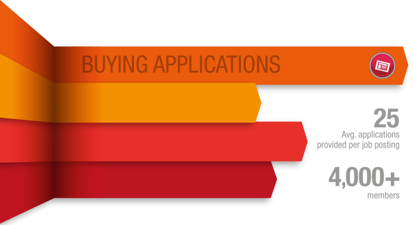 Buying Applications